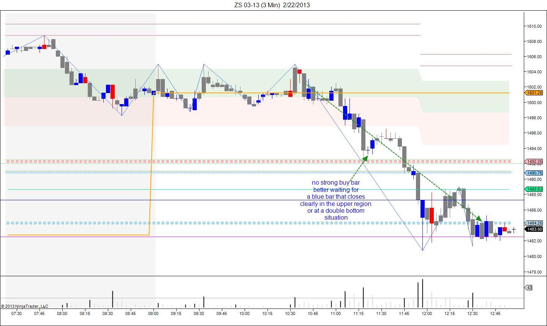 Vsa trading signals