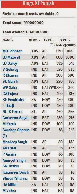 Kings-XI-Punjab-Squad-IPL-2014