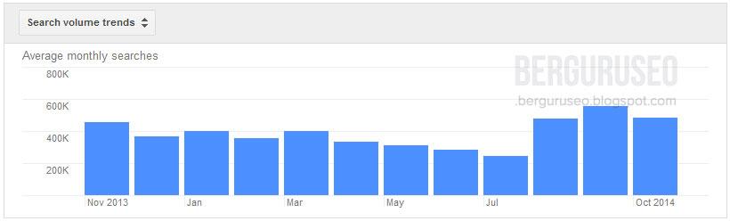 High Paying Keyword atau sering kita singkat sebagai HPK adalah kata kunci yang memiliki  Daftar Lengkap HPK Google AdSense Indonesia Terbaru 2014