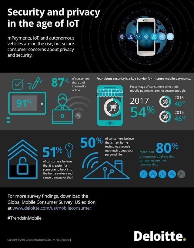 Security and privacy in the age of IOT
