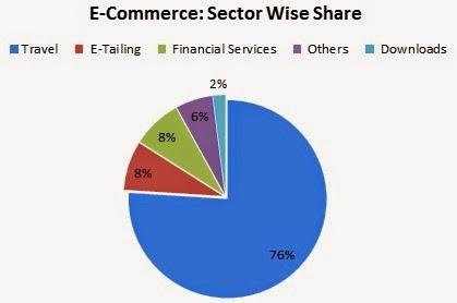 e-Commerce Market Size and Growth Factors - Pumpkart.com