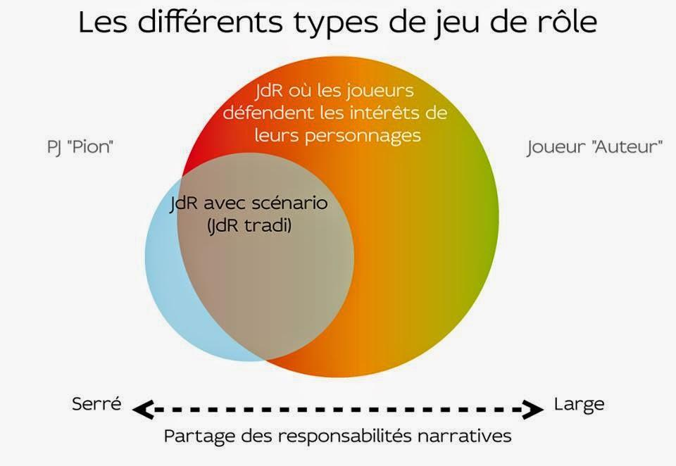 Jeu De R Le Sur Table Wikip Dia