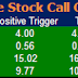 Most active future and option calls for 29 July 2015