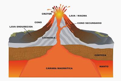 http://www.juegos-geograficos.es/volcanes.html
