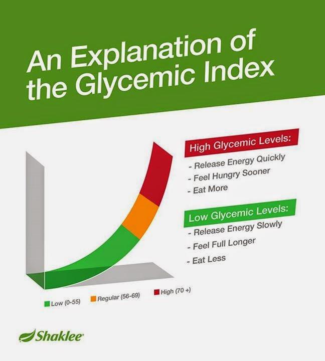 Protein yang mengandungi indeks glisemik rendah