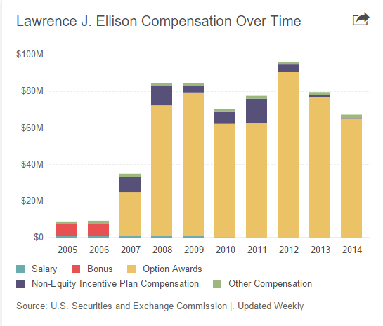 """CEO Compensation :Oracle CEO  Lawrence Ellison's take home pay down the years"""