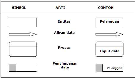 Data flow diagram analisa sistem perancangan informasi simbol diagram aliran data dad ccuart