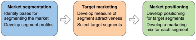 stp analysis Understand the segmentation, targeting and positioning of mcdonald's learn  how the targets its market segments and then position's its.