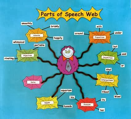 3 parts of speech The three main parts are the introduction, the body, and the conclusion.