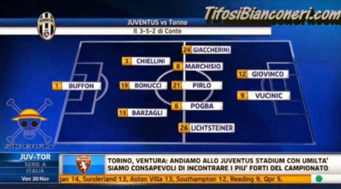 Juventus-Torino convocati e formazione juventus
