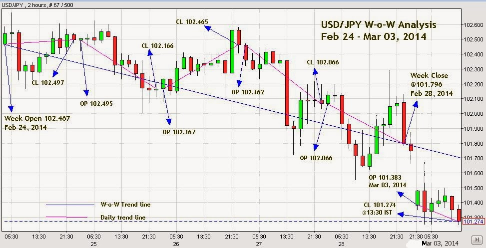 Forex commodity trends
