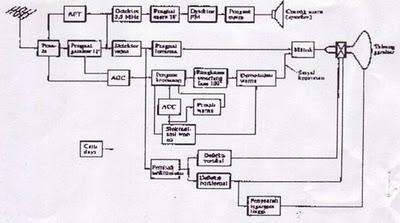 Diaz jr perkembangan tv digital dan perbedaan dengan tv analog diagram blok penerima tv hitam putih ccuart Image collections