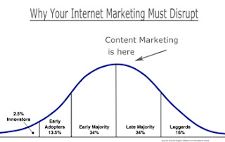 Why Your Internet Marketing Must Disrupt To Win
