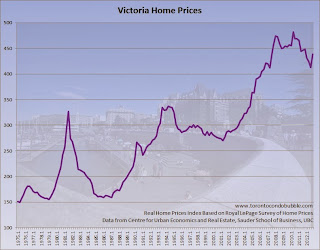 victoria home prices adjusted for inflation