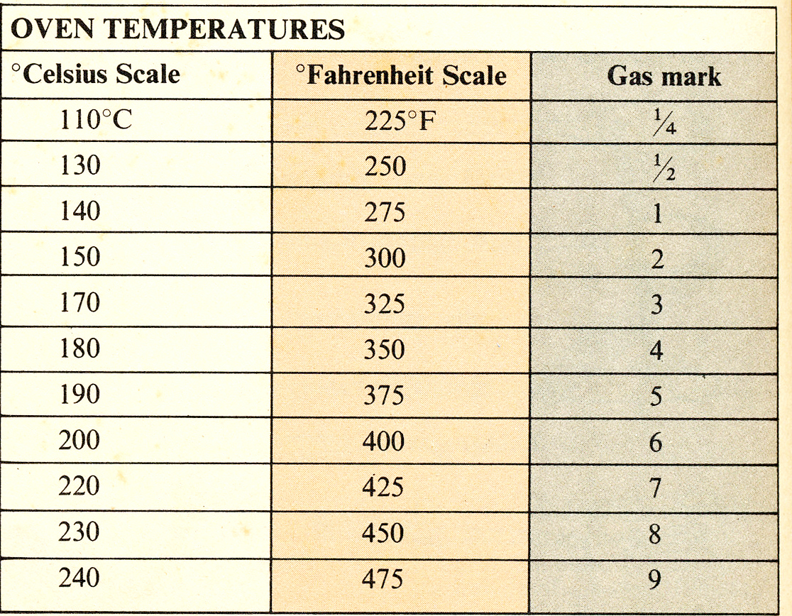 Conversion chart temperature fahrenheit to celsius gallery free angies kitchen handy conversion charts handy conversion charts nvjuhfo gallery geenschuldenfo Images