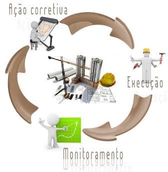 Ciclo PDCA Logística