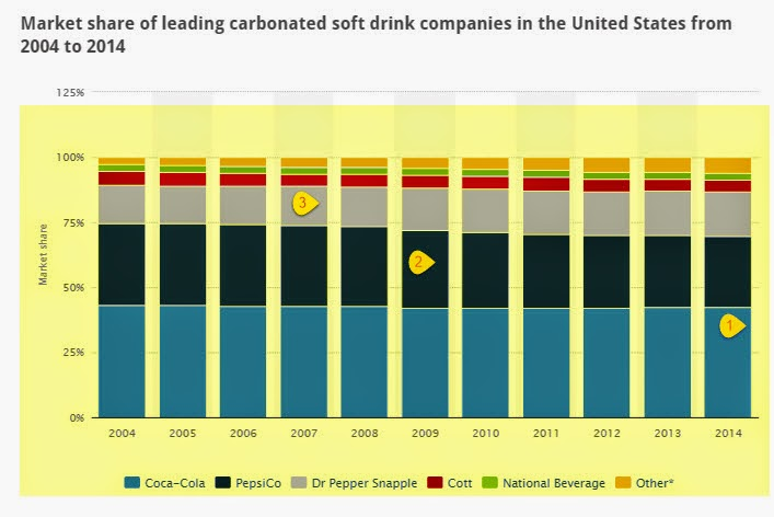 Coke vs  pepsi marketshare in US