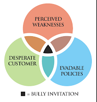 "According to Baron Christopher Hanson, ""the perceived weaknesses of a business, combined with desperate customers and evadable transaction policies, may actually entice bully customers."" The black intersection of these three circles represents the ""bully invitation."""