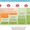 Tahap Implementasi Kurikulum Nasional