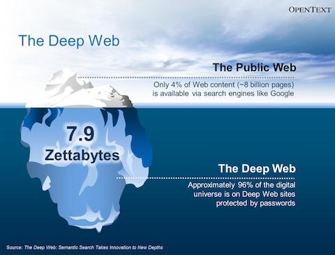 Commentaar En Meningen The Deep Web