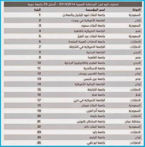 """إطلاق تصنيف """"كيو أس"""" الأول لأفضل 50 جامعة عربية"""