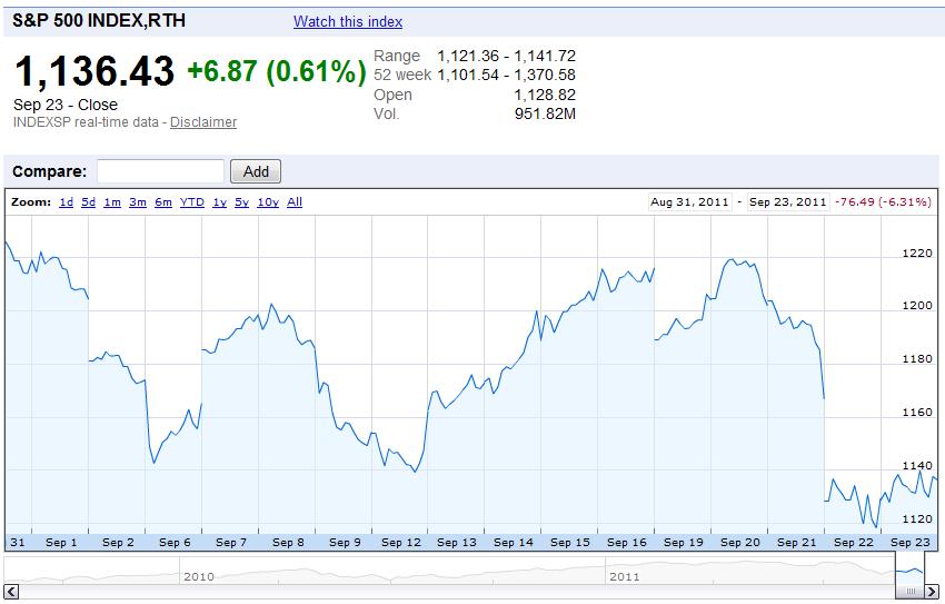 S&P 500 Index Value, 1 September 2011 through 23 September 2011