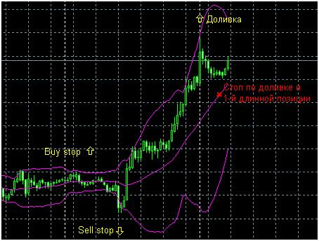 how to place stop loss order in angel broking