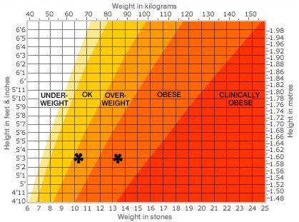 8 week weight loss goal setting