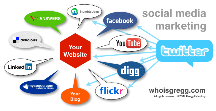 Pemasaran Media Sosial - Social Media Marketing