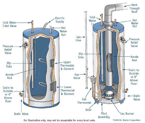 Top Hot Water Heater Vent 560 x 475 · 102 kB · jpeg