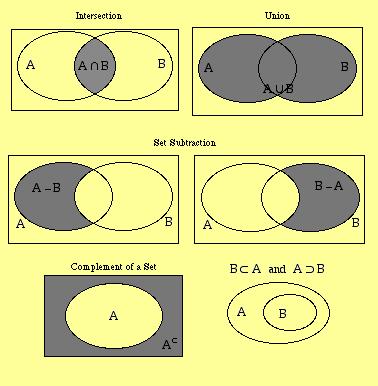 venn diagram symbols meanings 28 images maths set theory sets 1 mathtex venn diagram. Black Bedroom Furniture Sets. Home Design Ideas