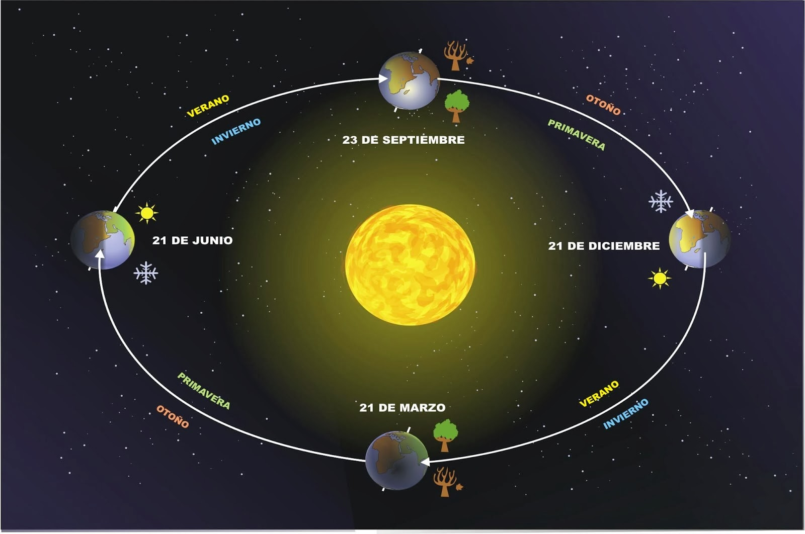 Cómo medir la inclinación del eje de rotación de la Tierra con ayuda de un martillo, tres clavos y un pedazo de madera