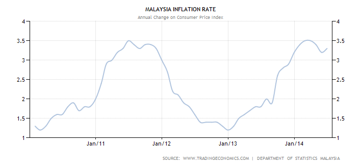 the rate of inflation in malaysia Consumer price index malaysia march 2018 malaysia's cpi rose at 13 per cent on a year-on-year basis in march 2018 release date : wednesday 18, april 2018 1200.