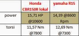 Power CBR lokal vs Yamaha R15