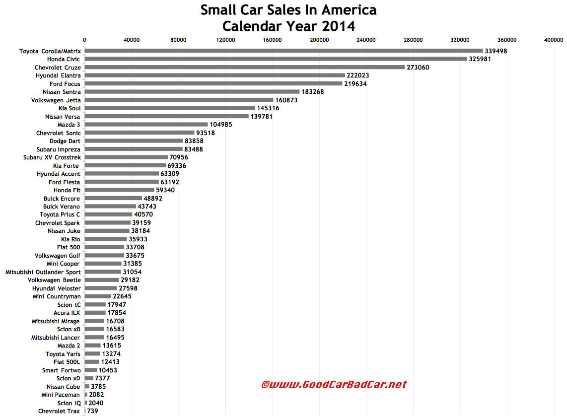 USA small car sales chart 2014