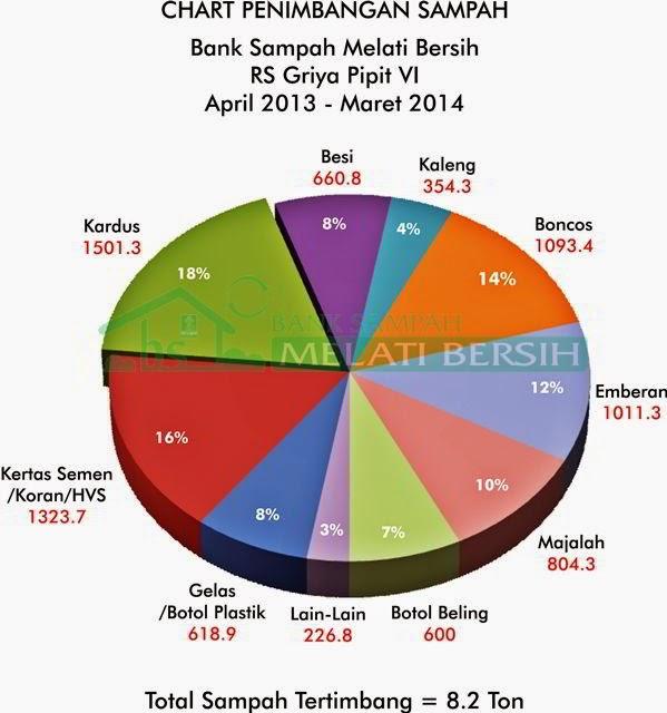 Chart Penimbangan Sampah