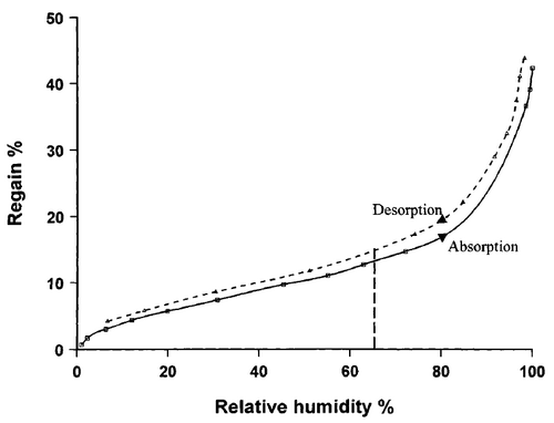 A plot of regain versus relative humidity for viscose fibers