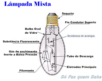 Lâmpada Mista.