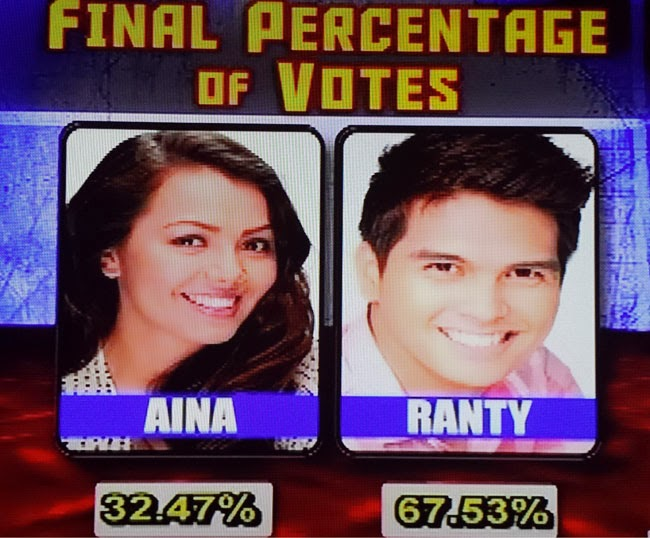 Meantime the whole breakdown of percentage of votes; Ranty got 67.53%while Aina got 32.47%.