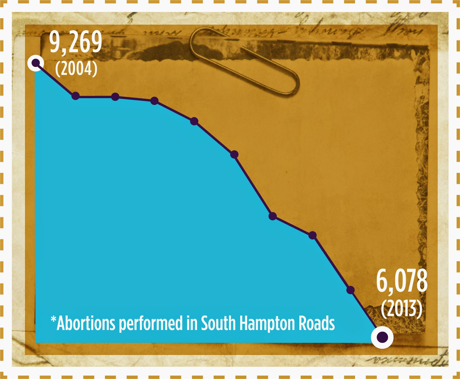 Abortions performed in South Hampton Roads 2004-2013