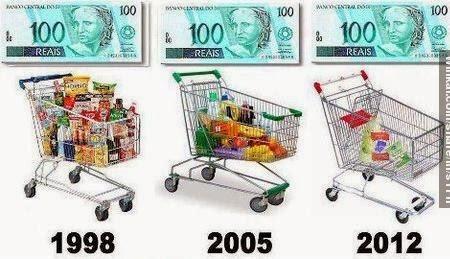 Inflação , aumento de preços plano real