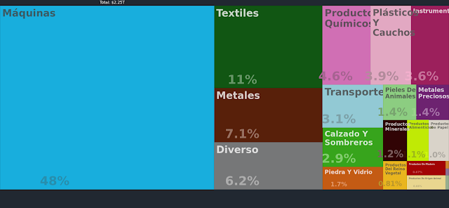 Productos que exporta china