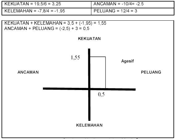 Tabel 3: Matrik Space Analisis