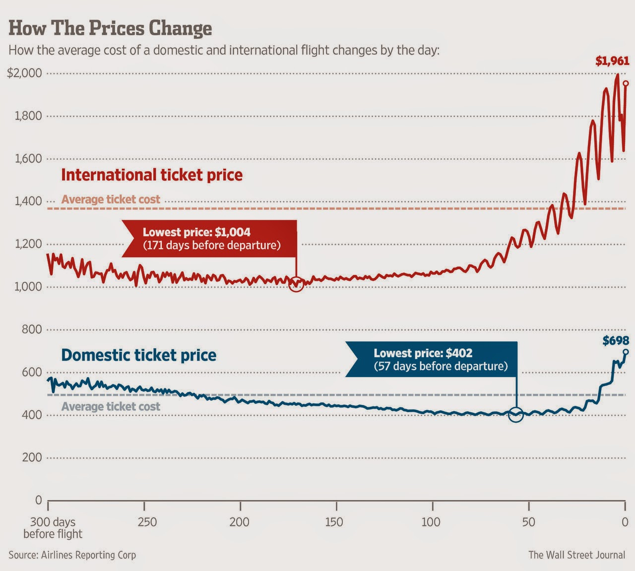 The Best Time To Buy Plane Tickets