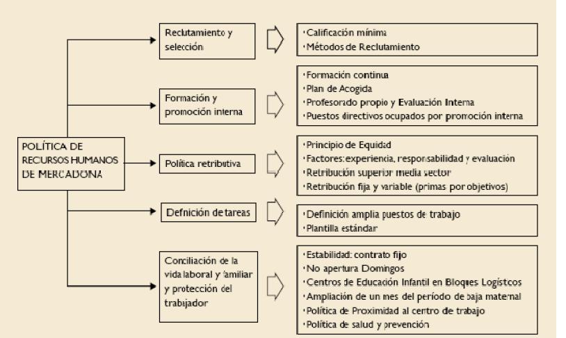 Mercadona y sus trabajadores abril 2012 for Plantilla de contrato indefinido