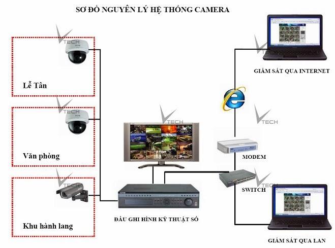 Mô hình lắp đặt camera giám sát