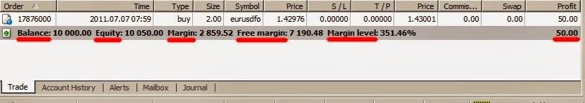Margin Level open posisi trading forex
