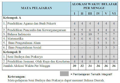 Struktur Kurikulum SD/MI dan Beban Belajar Menurut Kurikulum 2013