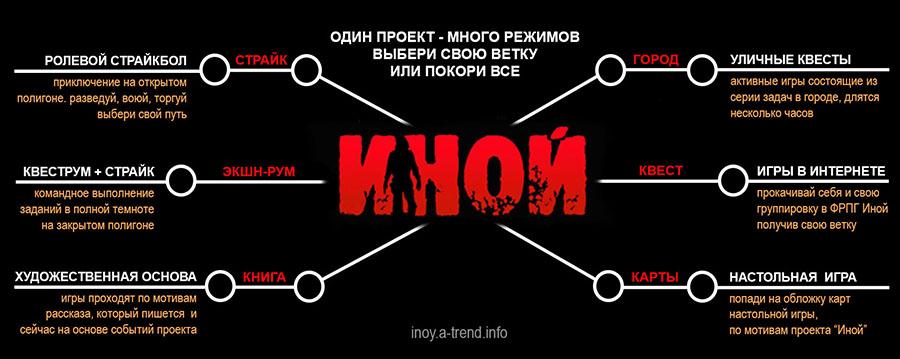 """Ролевий проект """"ИНОЙ"""""""