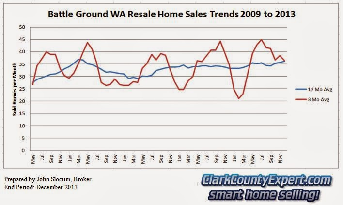 Battle Ground Washington Home Sales 2013 - Units Sold